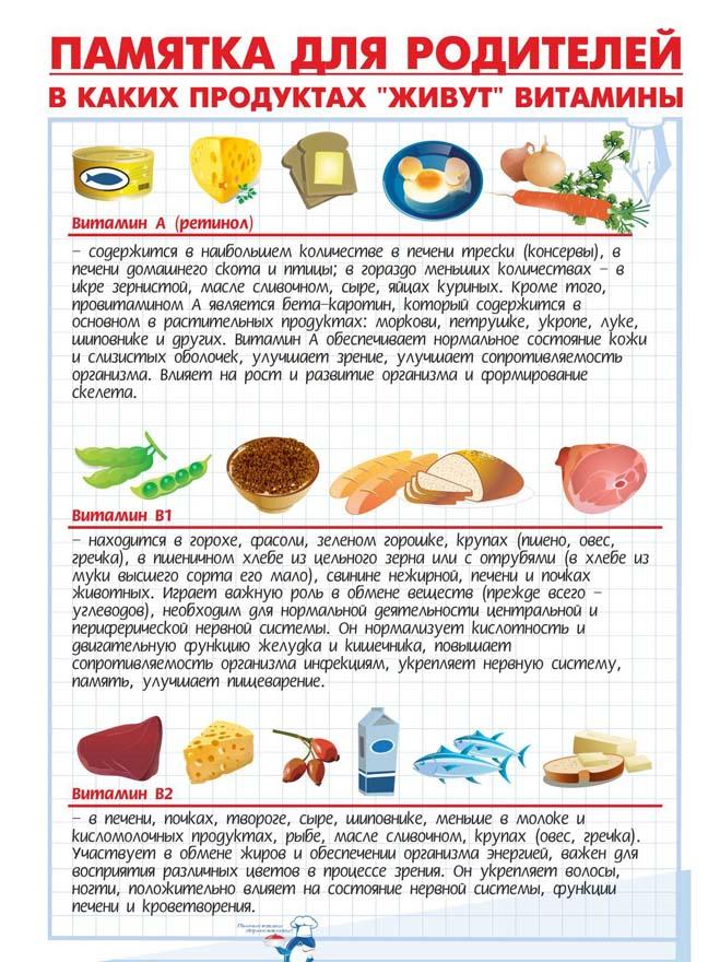 В каких продуктах живут витамины