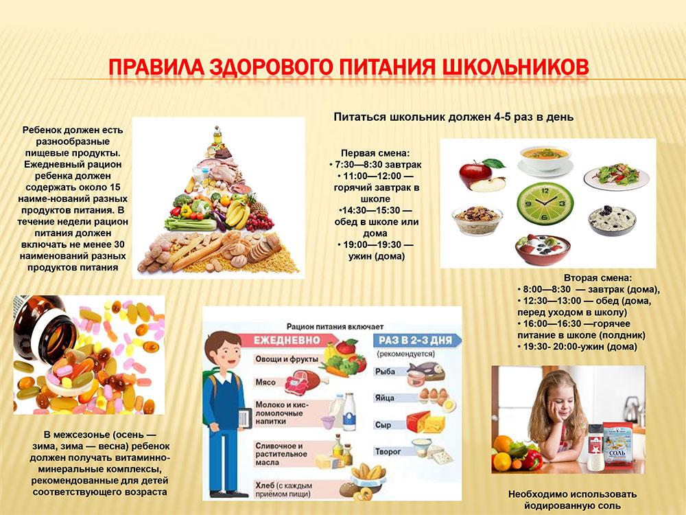 Правила здорового питания школьников